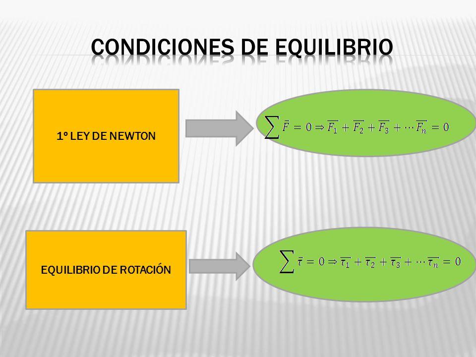 1º LEY DE NEWTON EQUILIBRIO DE ROTACIÓN