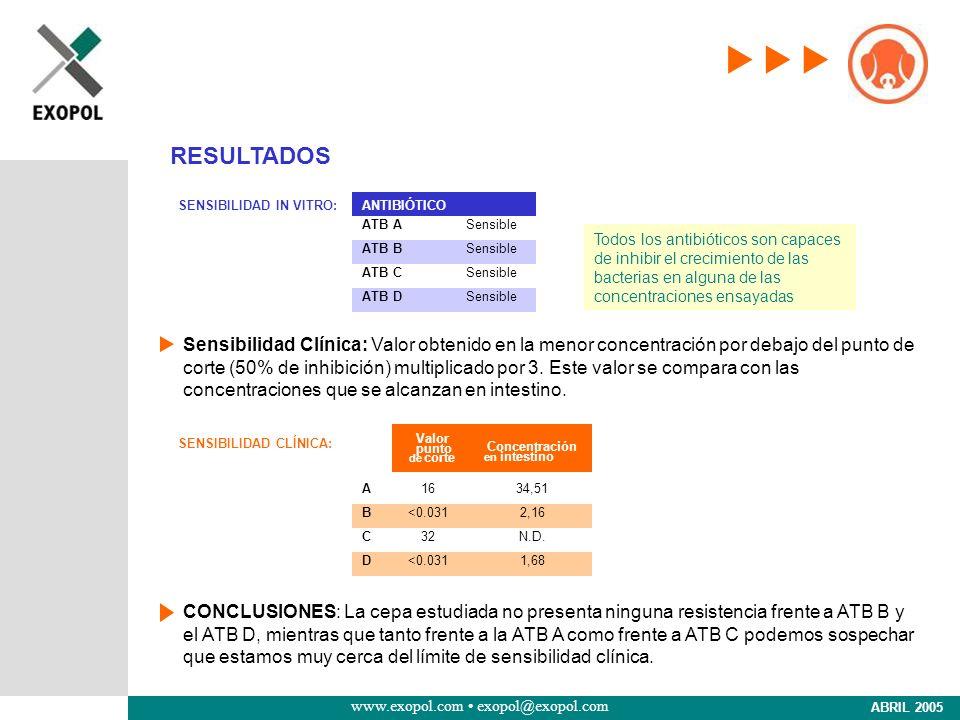 www.exopol.com exopol@exopol.com ABRIL 2005 SENSIBILIDAD IN VITRO: Sensibilidad Clínica: Valor obtenido en la menor concentración por debajo del punto