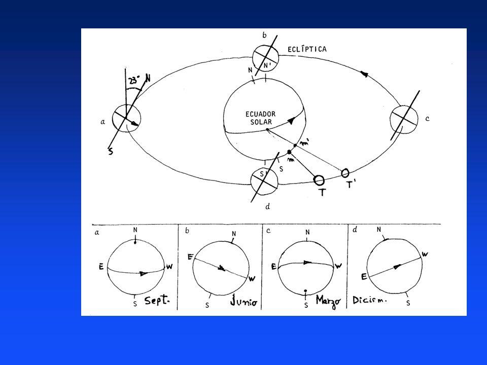 Un problema es que el ecuador solar está inclinado con respecto al plano de la órbita terrestre (eclíptica) unos 7°. Además el ecuador de la Tierra es
