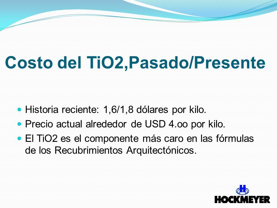 Costo del TiO2,Pasado/Presente Historia reciente: 1,6/1,8 dólares por kilo. Precio actual alrededor de USD 4.oo por kilo. El TiO2 es el componente más