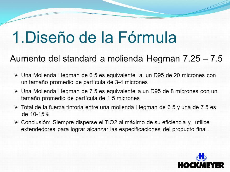 1.Diseño de la Fórmula Aumento del standard a molienda Hegman 7.25 – 7.5 Una Molienda Hegman de 6.5 es equivalente a un D95 de 20 micrones con un tama
