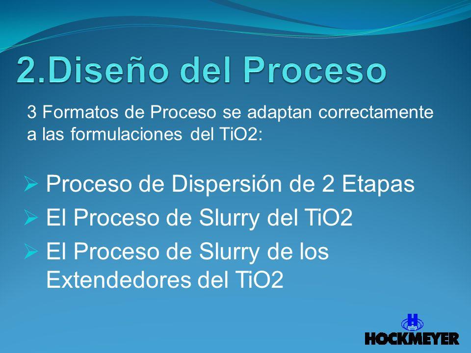 Proceso de Dispersión de 2 Etapas El Proceso de Slurry del TiO2 El Proceso de Slurry de los Extendedores del TiO2 3 Formatos de Proceso se adaptan cor