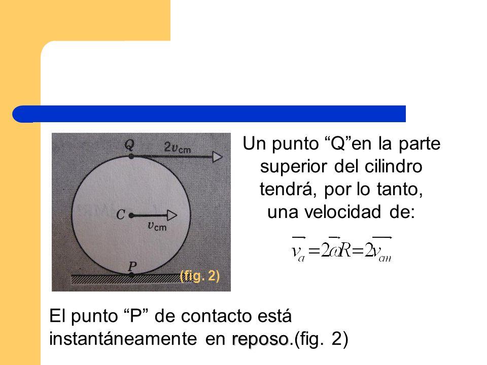 Un punto Qen la parte superior del cilindro tendrá, por lo tanto, una velocidad de: reposo El punto P de contacto está instantáneamente en reposo.(fig