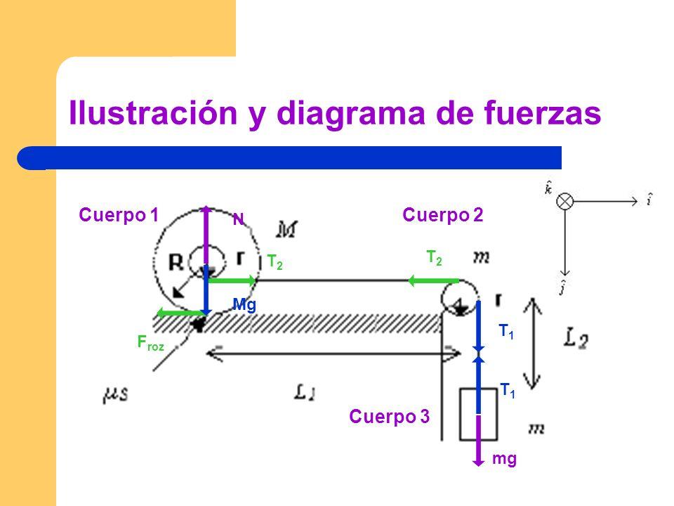 Ilustración y diagrama de fuerzas Cuerpo 1Cuerpo 2 Cuerpo 3 T1T1 T1T1 T2T2 T2T2 F roz mg Mg N