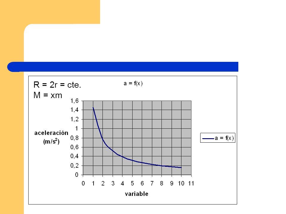 R = 2r = cte. M = xm