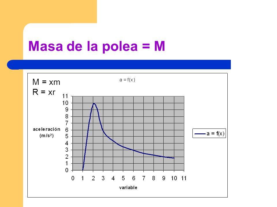 Masa de la polea = M M = xm R = xr