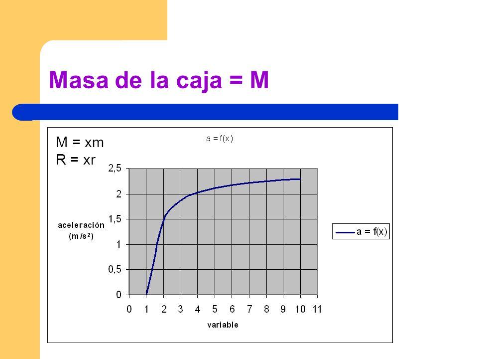 Masa de la caja = M M = xm R = xr