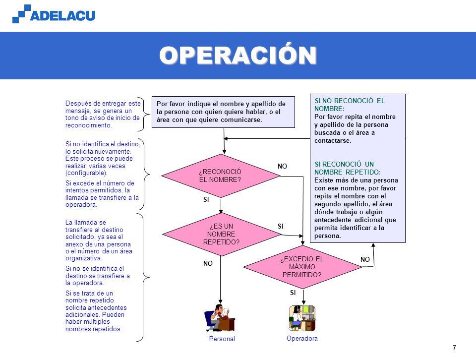 www.adelacu.com OPERACIÓN 77 Si no identifica el destino, lo solicita nuevamente. Este proceso se puede realizar varias veces (configurable). Si exced