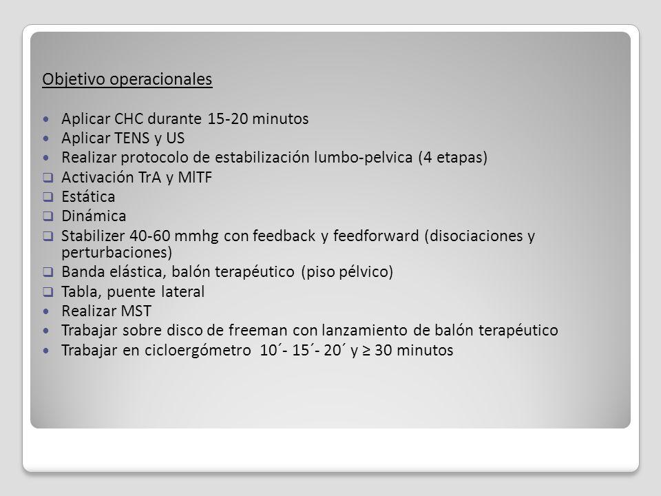 Objetivo operacionales Aplicar CHC durante 15-20 minutos Aplicar TENS y US Realizar protocolo de estabilización lumbo-pelvica (4 etapas) Activación Tr
