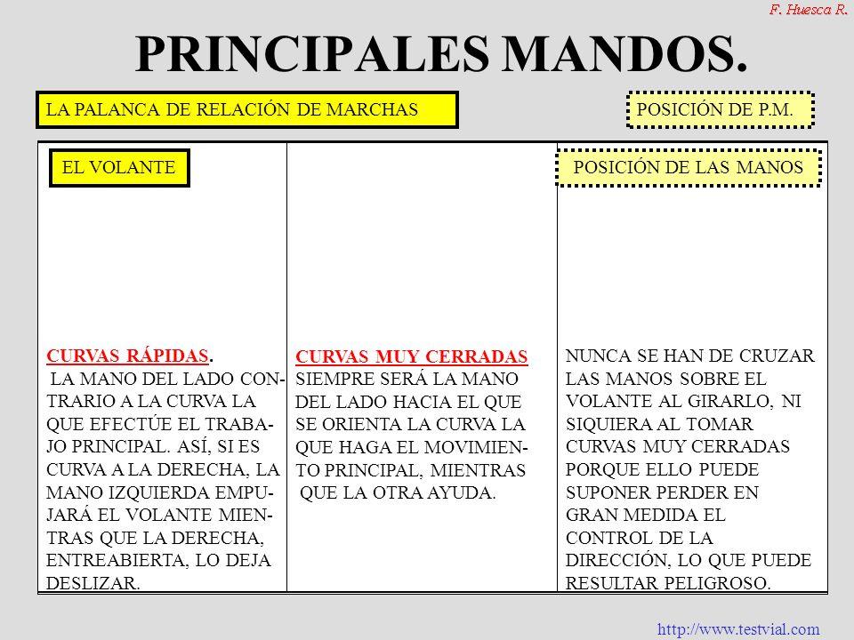 http://www.testvial.com PRINCIPALES MANDOS. LOS MANDOS MANUALES. EL VOLANTEOTROS: INDIC. DIRECCIÓN. LUCES LIMPIA Y LAVAP. SEÑAL ACÚSTICA LIBERA CAPÓ C
