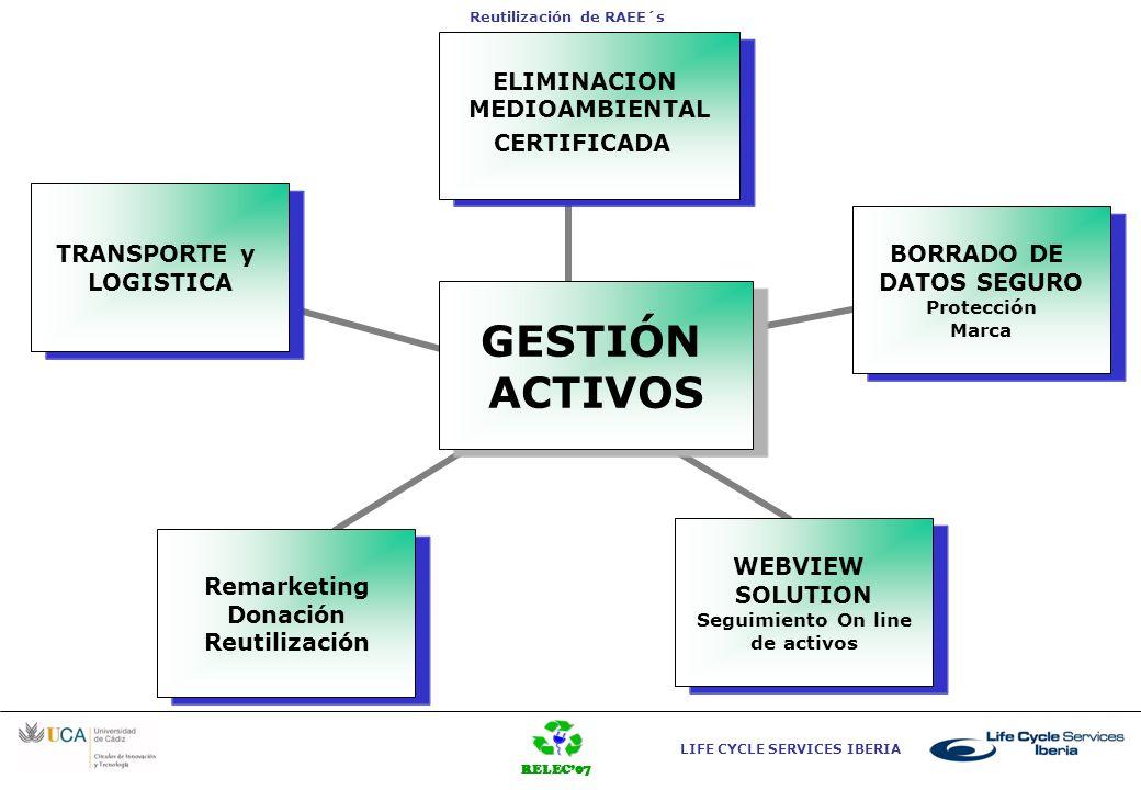 RELEC07 LIFE CYCLE SERVICES IBERIA Reutilización de RAEE´s GESTIÓN ACTIVOS ELIMINACION MEDIOAMBIENTAL CERTIFICADA BORRADO DE DATOS SEGURO Protección M