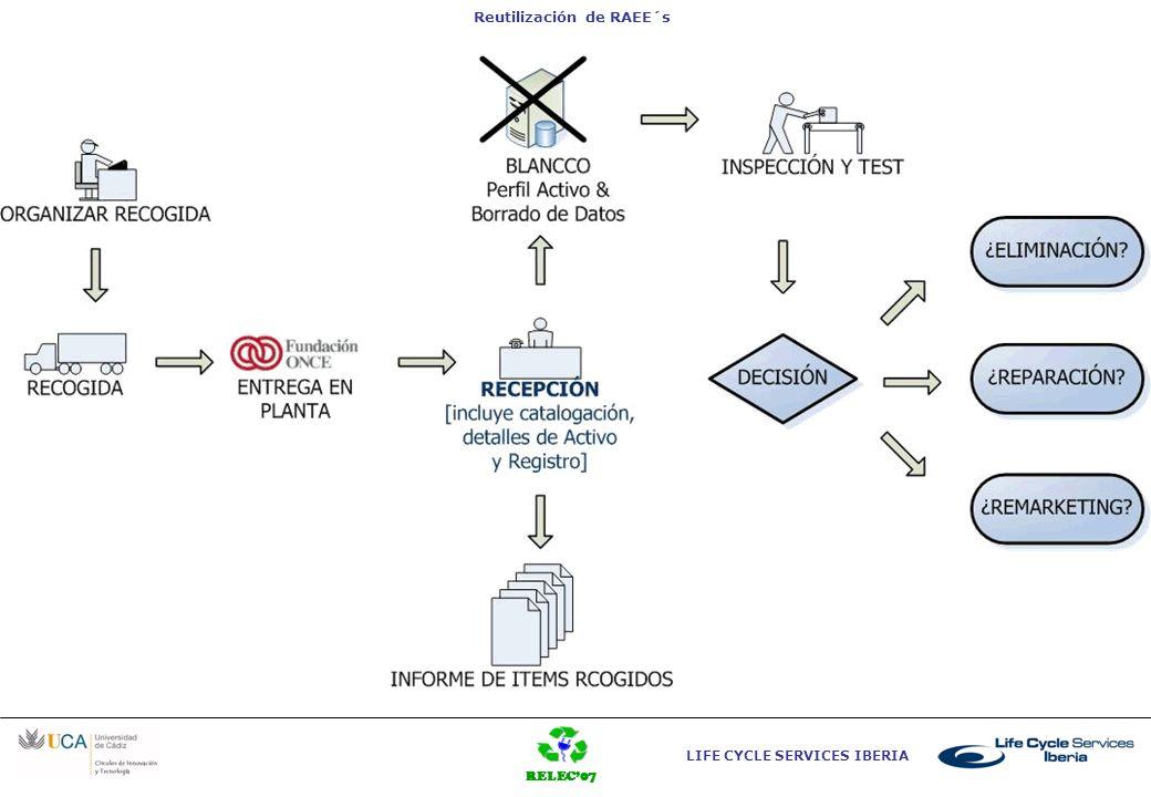 RELEC07 LIFE CYCLE SERVICES IBERIA Reutilización de RAEE´s