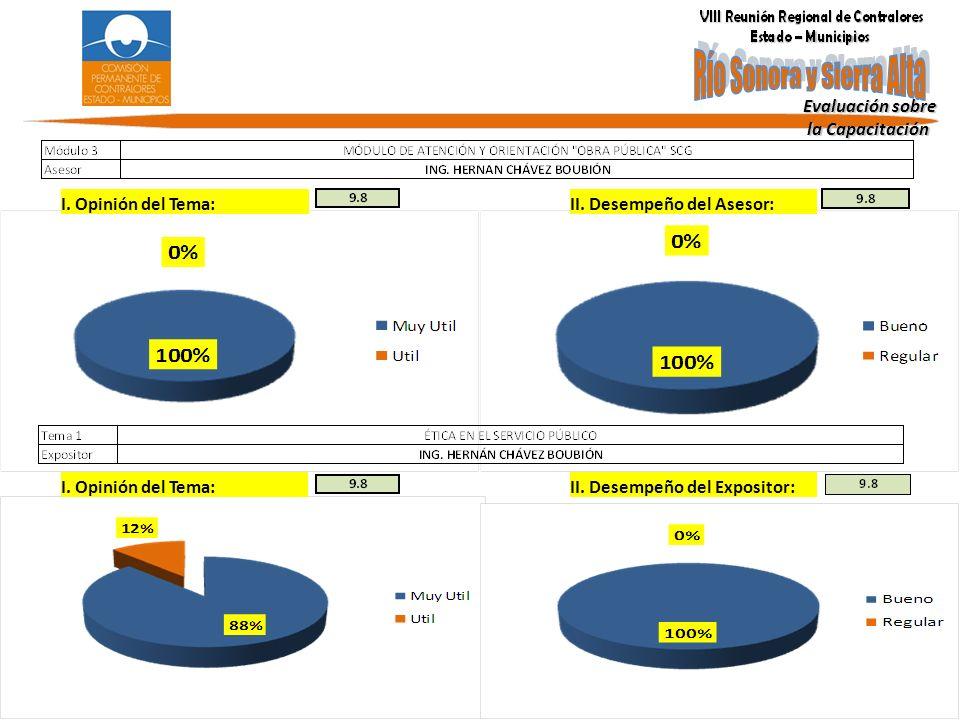 Evaluación sobre la Capacitación la Capacitación I. Opinión del Tema: II. Desempeño del Asesor: I. Opinión del Tema:II. Desempeño del Expositor: