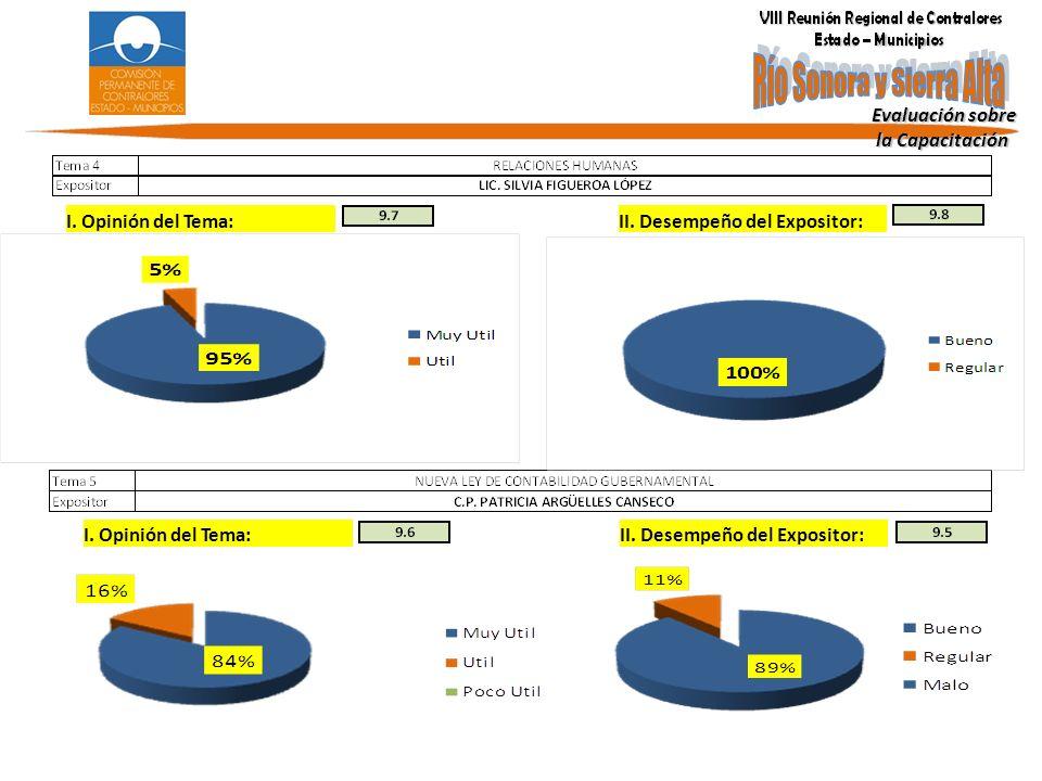 Evaluación sobre la Capacitación la Capacitación I. Opinión del Tema: II. Desempeño del Expositor: I. Opinión del Tema:II. Desempeño del Expositor: