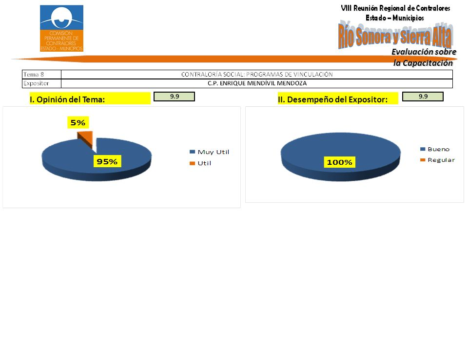 Evaluación sobre la Capacitación la Capacitación I. Opinión del Tema: II. Desempeño del Expositor: