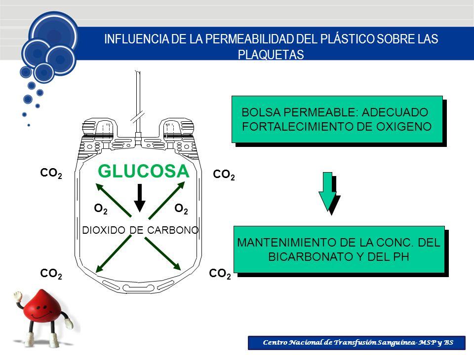 Centro Nacional de Transfusión Sanguínea- MSP y BS INFLUENCIA DE LA PERMEABILIDAD DEL PLÁSTICO SOBRE LAS PLAQUETAS GLUCOSA DIOXIDO DE CARBONO CO 2 O2O