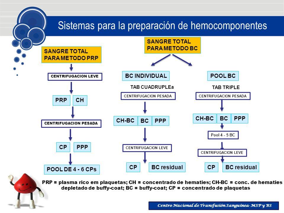Centro Nacional de Transfusión Sanguínea- MSP y BS Sistemas para la preparación de hemocomponentes SANGRE TOTAL PARA METODO PRP CENTRIFUGACION LEVE PR