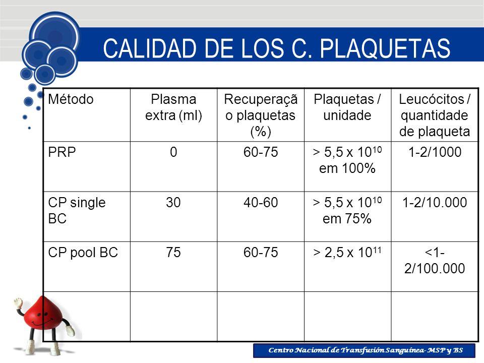 Centro Nacional de Transfusión Sanguínea- MSP y BS CALIDAD DE LOS C. PLAQUETAS MétodoPlasma extra (ml) Recuperaçã o plaquetas (%) Plaquetas / unidade