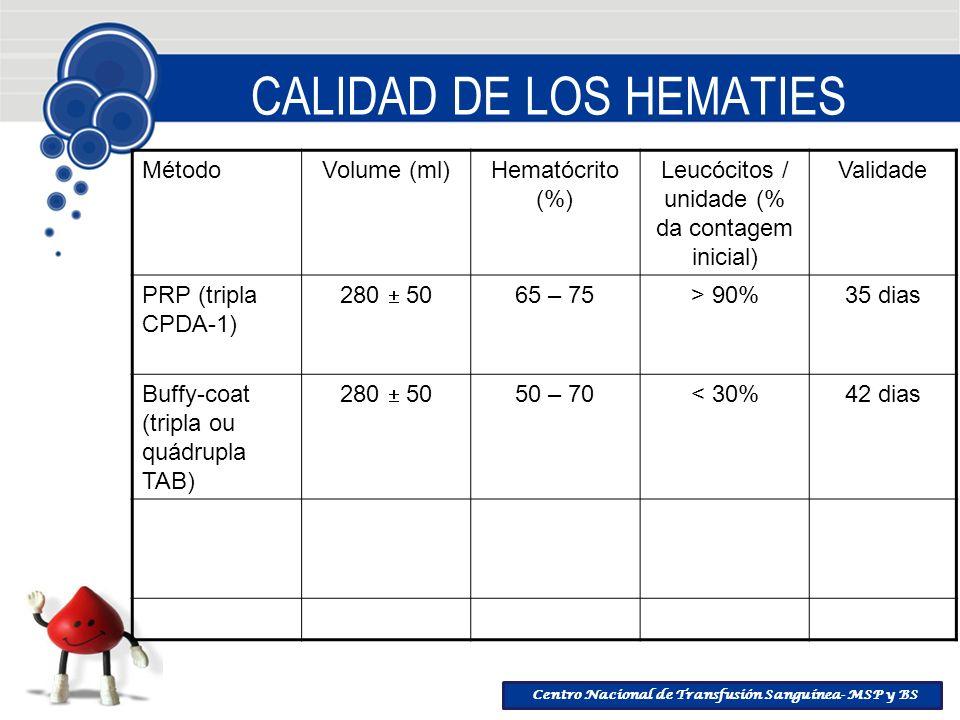 Centro Nacional de Transfusión Sanguínea- MSP y BS CALIDAD DE LOS HEMATIES MétodoVolume (ml)Hematócrito (%) Leucócitos / unidade (% da contagem inicia