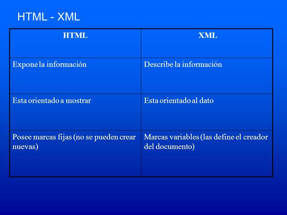 HTML XML Expone la informaciónDescribe la información Esta orientado a mostrarEsta orientado al dato Posee marcas fijas (no se pueden crear nuevas) Marcas variables (las define el creador del documento) HTML - XML