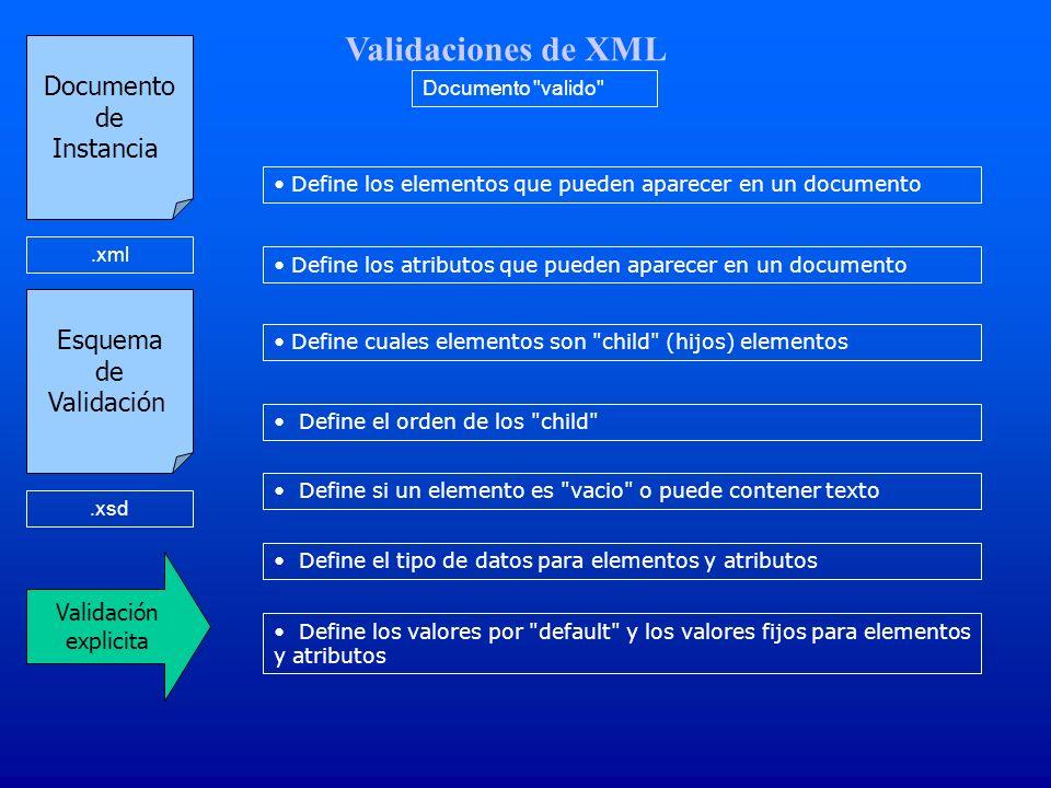 Validaciones de XML Documento de Instancia.xml Validación explicita Define los elementos que pueden aparecer en un documento Define los atributos que pueden aparecer en un documento Define cuales elementos son child (hijos) elementos Define el orden de los child Define si un elemento es vacio o puede contener texto Esquema de Validación.xsd Documento valido Define el tipo de datos para elementos y atributos Define los valores por default y los valores fijos para elementos y atributos