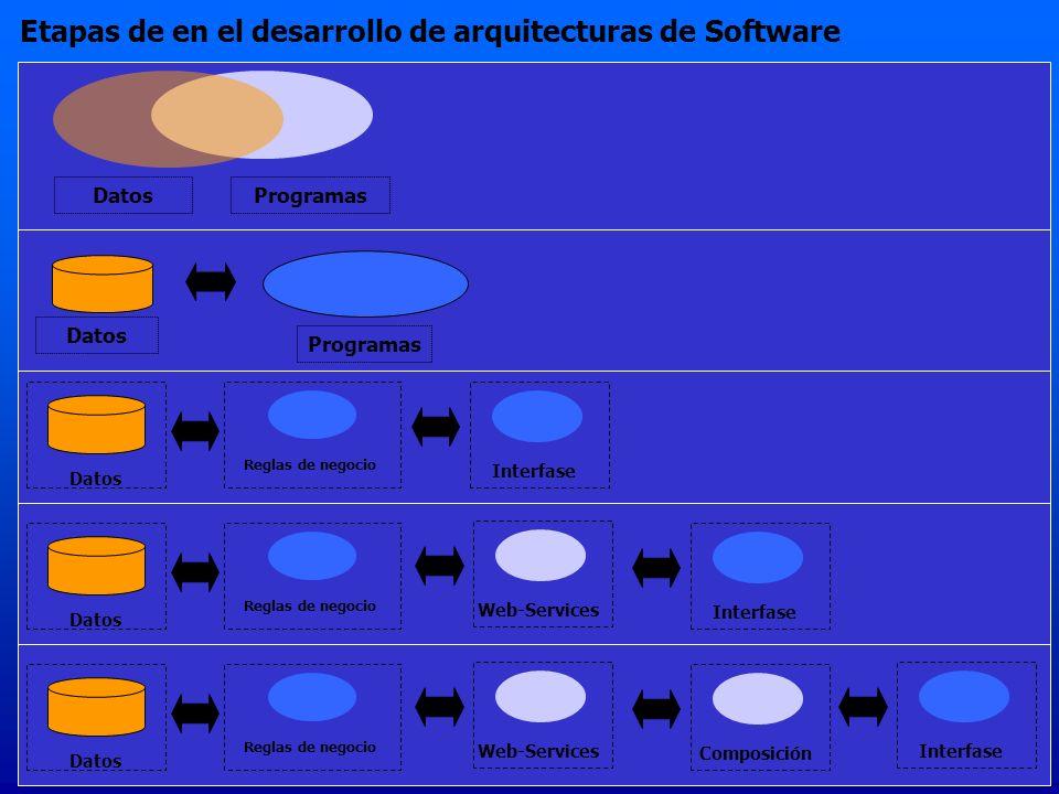 Etapas de en el desarrollo de arquitecturas de Software Datos Programas Datos Reglas de negocio Interfase DatosProgramas Datos Reglas de negocio Interfase Web-Services Datos Reglas de negocio Composición Web-Services Interfase