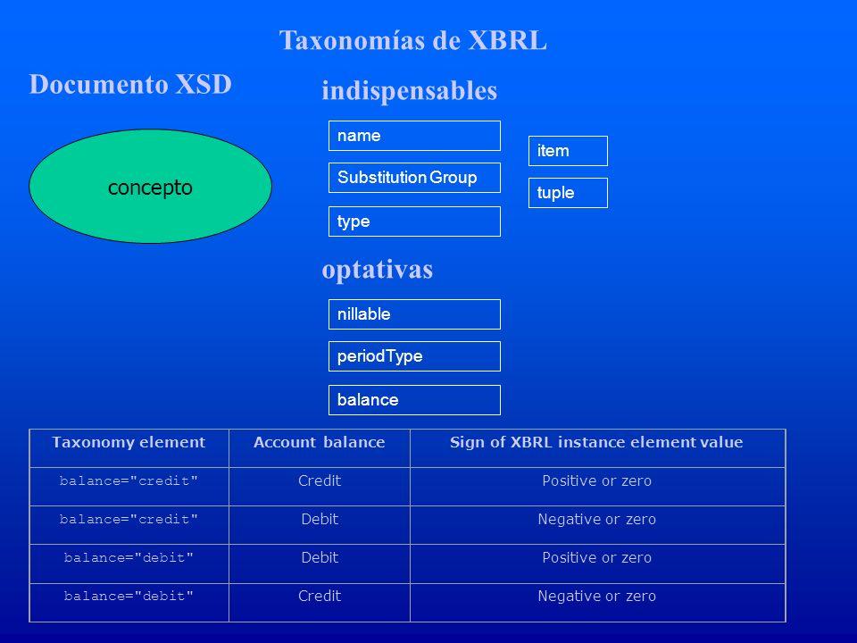 Taxonomías de XBRL concepto name Documento XSD Substitution Group type indispensables item tuple nillable periodType balance optativas Taxonomy elemen