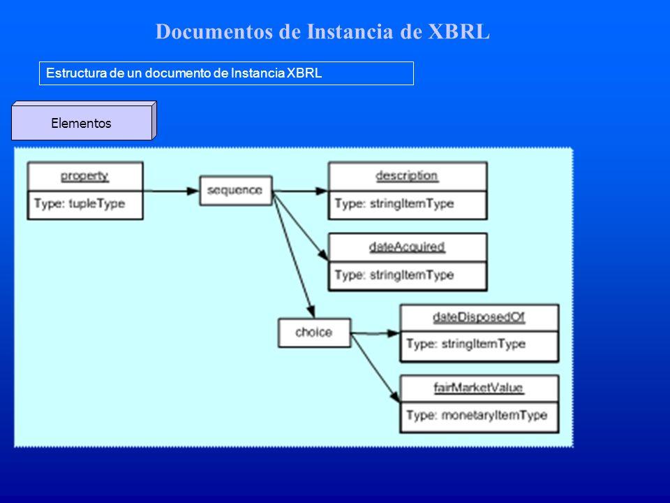 Documentos de Instancia de XBRL Estructura de un documento de Instancia XBRL Elementos