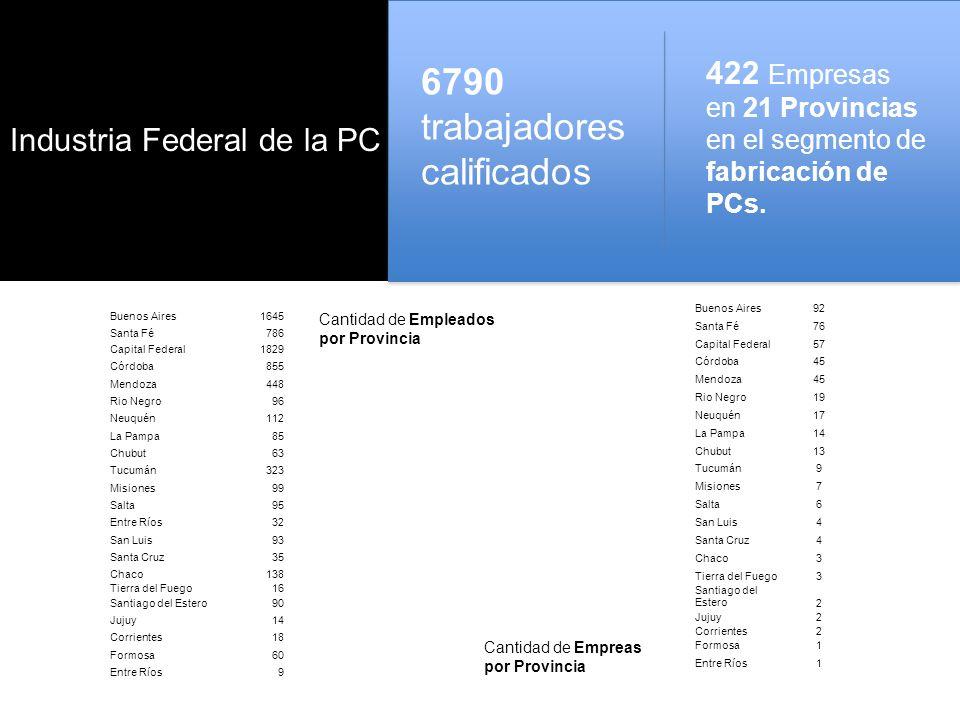 Industria Federal de la PC 6790 trabajadores calificados Cantidad de Empleados por Provincia Cantidad de Empreas por Provincia 422 Empresas en 21 Provincias en el segmento de fabricación de PCs.