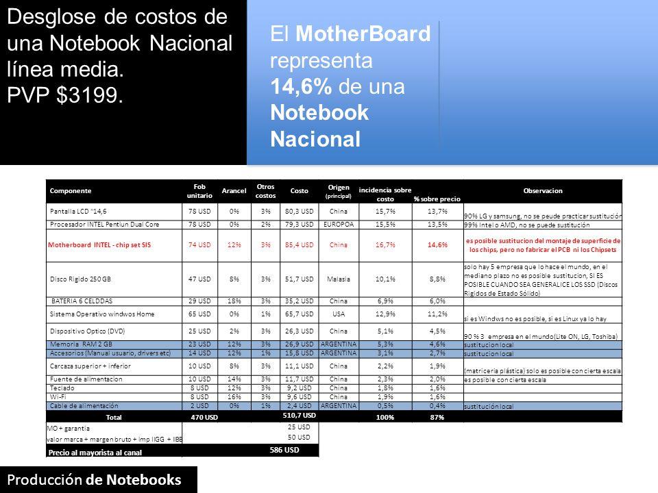 Desglose de costos de una Notebook Nacional línea media.