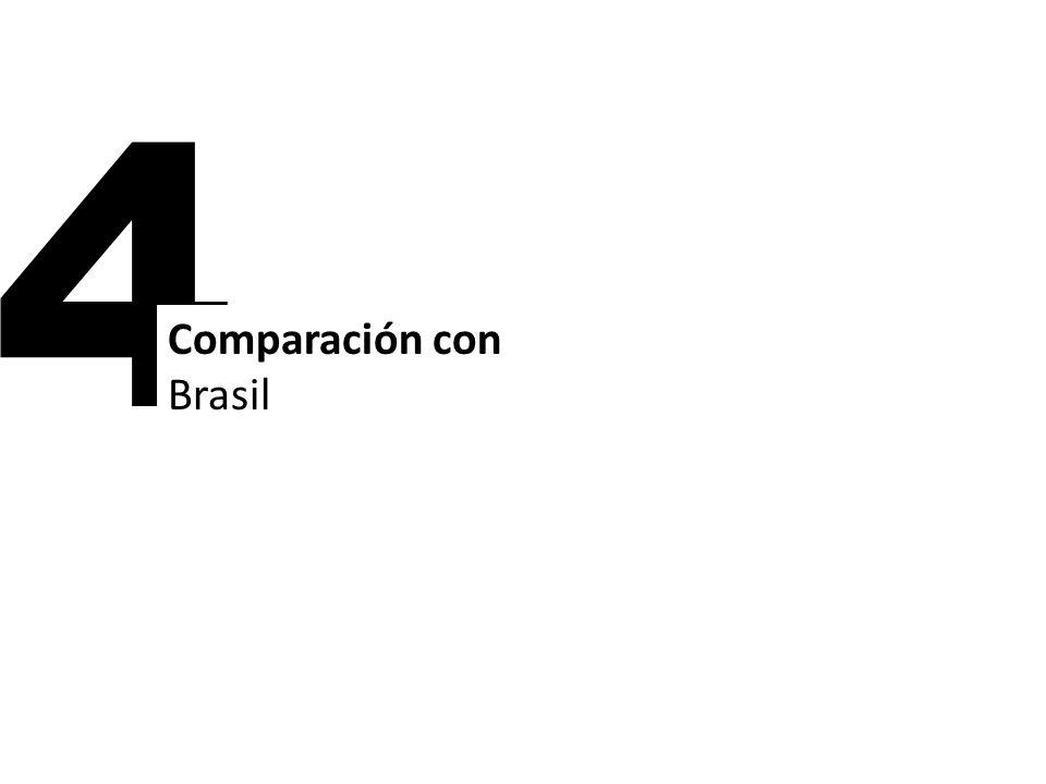 4 Comparación con Brasil