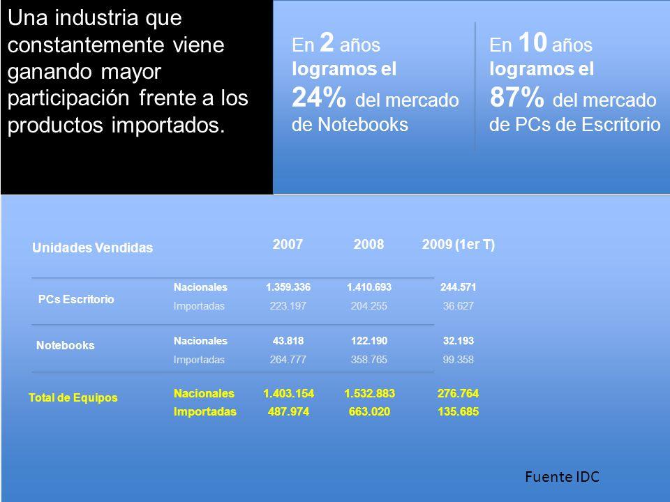 Top 20 Notebooks Position Industrial Brasil por Incentivos Ley IT 25 Thousand Unit shipment2008 Market2007 MarketGrowth RankVendorShipmentsShareShipmentsShare2008/2007 1HP30,18021.19% 23,32721.61%29.38% 2Acer23,43416.45% 15,44014.30%51.77% 3Dell19,99514.04% 15,29514.17%30.73% 4Toshiba13,6929.61% 10,89010.09%25.73% 5Lenovo10,3427.26% 8,5157.89%21.45% 6ASUS 10,1147.10% 4,6434.30%117.82% 7Apple 6,4814.55% 4,7324.38%36.97% 8Sony 5,7784.06% 4,6704.33%23.74% 9Fujitsu/Fujitsu Siemens 4,9963.51% 5,1064.73%-2.16% 10Samsung 2,7641.94% 1,5741.46%75.62% Total 127,77689.72% 94,19387.24%35.65%