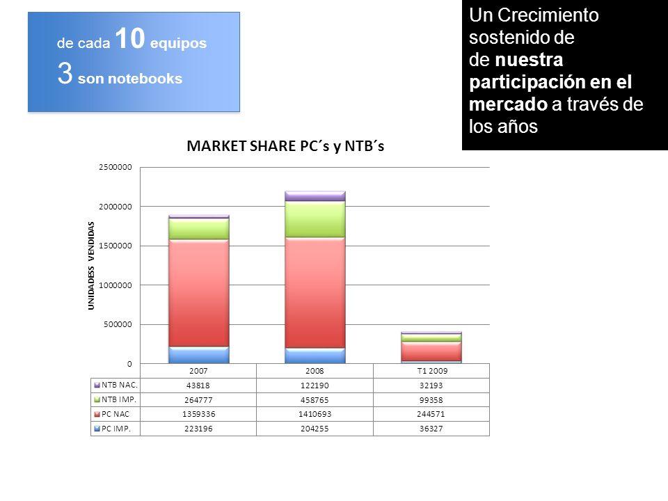26 Thousand Unit shipment2008 Market2007 MarketGrowth RankVendorShipmentsShareShipmentsShare2008/2007 11NEC 1,6951.19% 1,5911.47%6.50% 12LG 6770.48% 5150.48%31.57% 13Panasonic 5570.39% 5100.47%9.09% 14 Positivo Parana Brasil 4750.33% 2390.22%98.60% 15 CCE Manaos Brasil 3690.26% 1310.12%180.93% 16OLPC 2810.20% -0.00%- 17MSI 2500.18% 1550.14%60.76% 18 Itautec San Pablo Brasil 2130.15% 770.07%177.92% 19Casper 900.06% 500.05%78.18% 4,6073.23% 3,2703.03%40.90% Top 20 Notebooks Brasil, una solución Federal para desarrollo de industria de Hardware, con participacion exitosa en varios estados