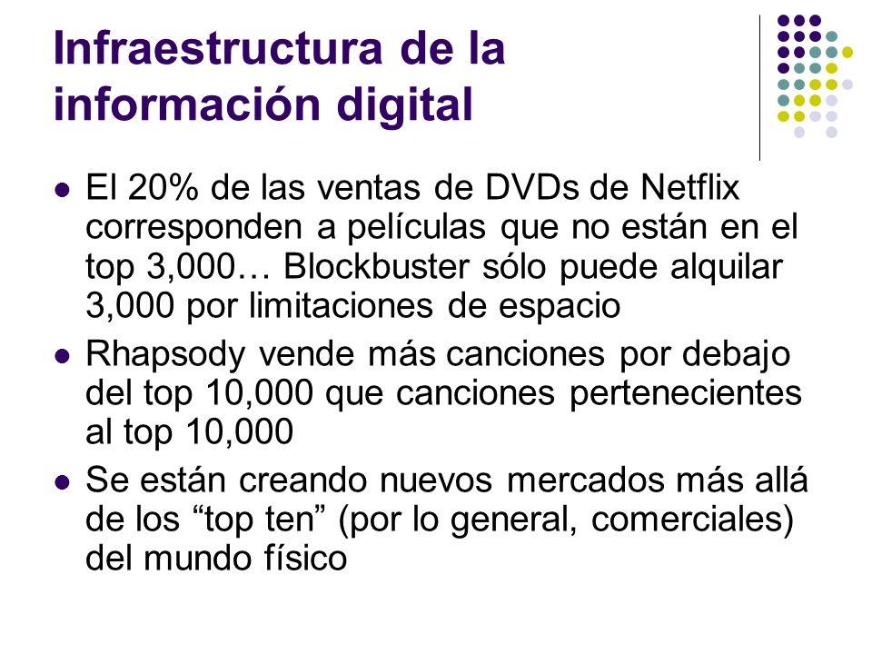 Infraestructura de la información digital El 20% de las ventas de DVDs de Netflix corresponden a películas que no están en el top 3,000… Blockbuster s