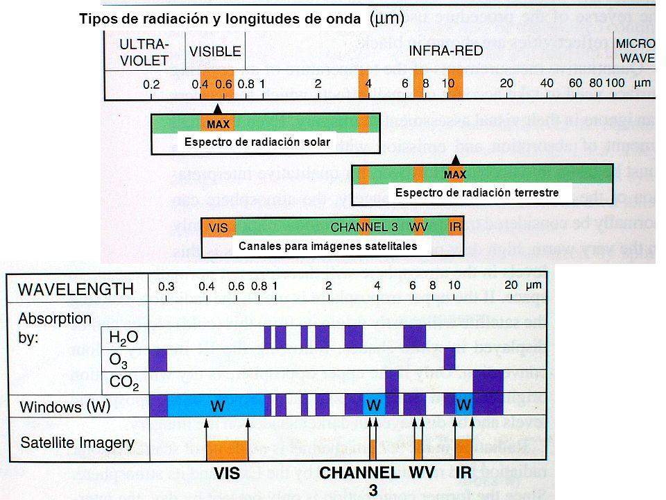 Tipos de radiación y longitudes de onda Espectro de radiación solar Espectro de radiación terrestre Canales para imágenes satelitales