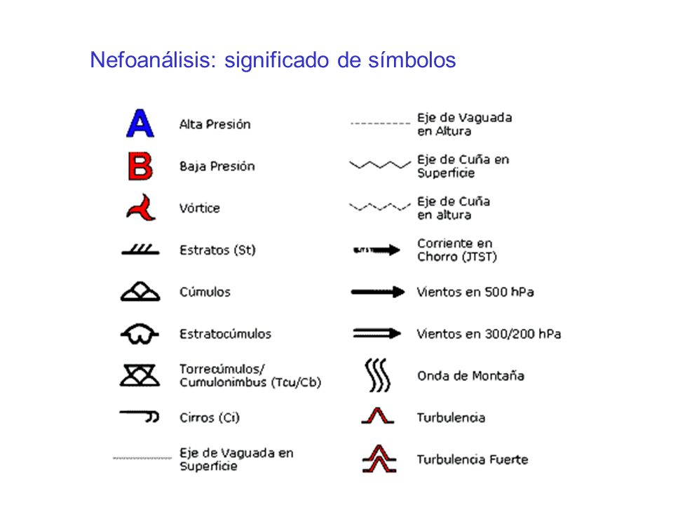 Nefoanálisis: significado de símbolos