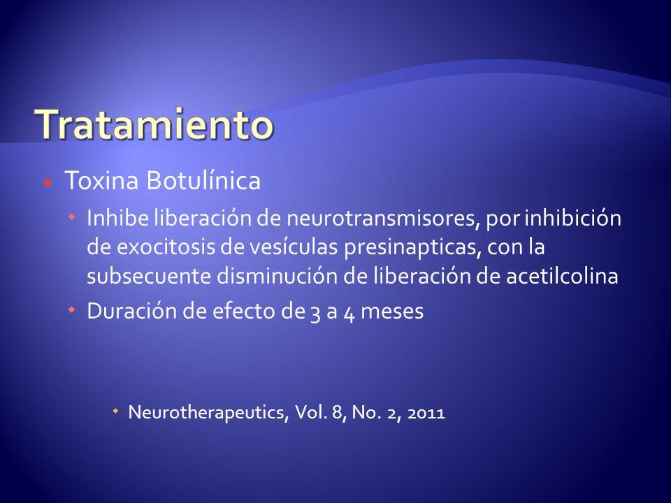 Toxina Botulínica Inhibe liberación de neurotransmisores, por inhibición de exocitosis de vesículas presinapticas, con la subsecuente disminución de liberación de acetilcolina Duración de efecto de 3 a 4 meses Neurotherapeutics, Vol.