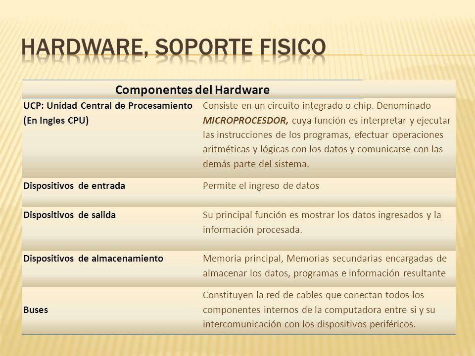 Componentes del Hardware UCP: Unidad Central de Procesamiento (En Ingles CPU) Consiste en un circuito integrado o chip. Denominado MICROPROCESDOR, cuy