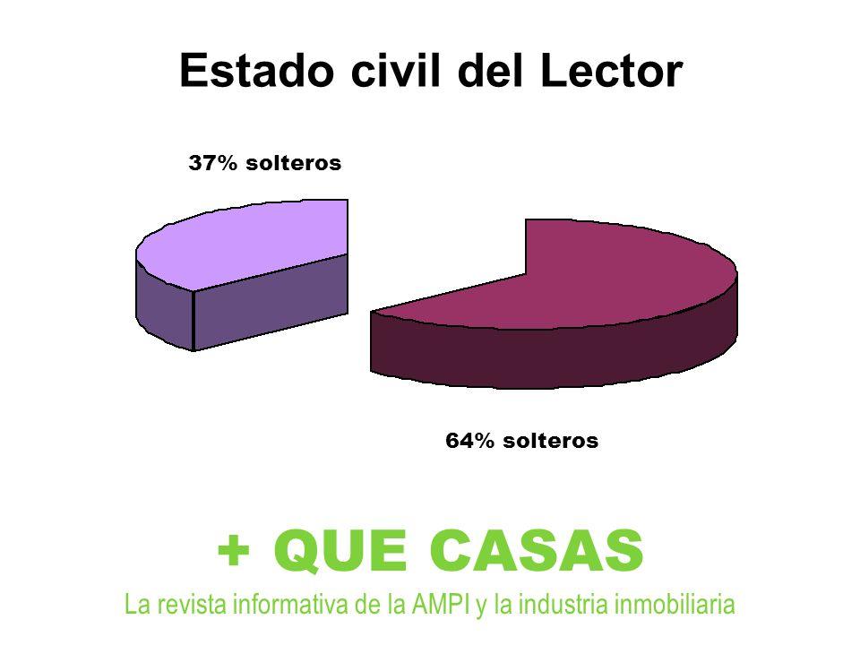 + QUE CASAS La revista informativa de la AMPI y la industria inmobiliaria Estado civil del Lector 37% solteros 64% solteros