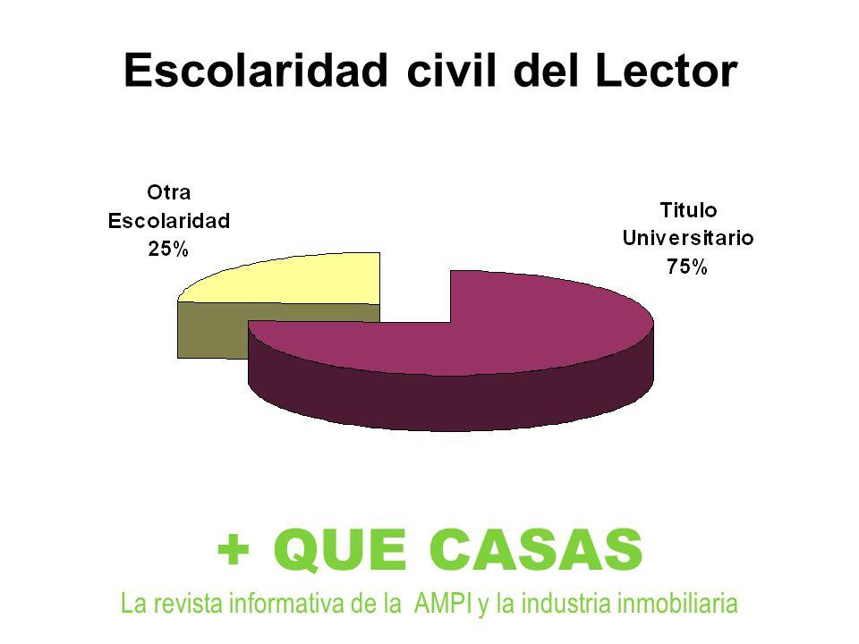 + QUE CASAS La revista informativa de la AMPI y la industria inmobiliaria Escolaridad civil del Lector
