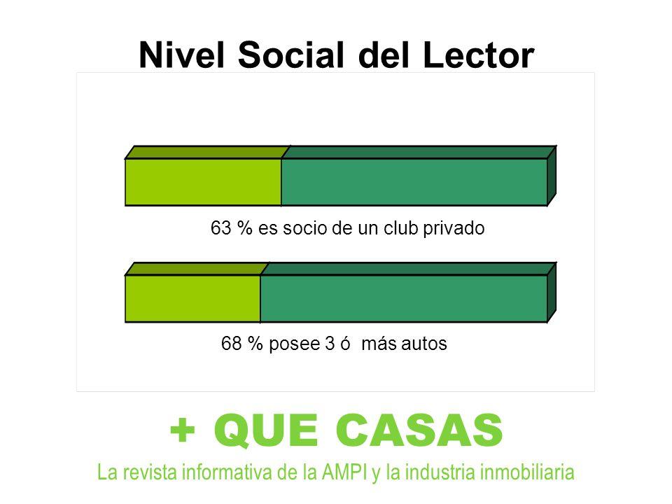 + QUE CASAS La revista informativa de la AMPI y la industria inmobiliaria Nivel Social del Lector 63 % es socio de un club privado 68 % posee 3 ó más autos