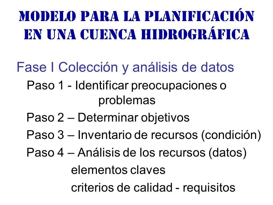 Modelo para la planificación en una cuenca hidrográfica Fase I Colección y análisis de datos Paso 1 - Identificar preocupaciones o problemas Paso 2 – Determinar objetivos Paso 3 – Inventario de recursos (condición) Paso 4 – Análisis de los recursos (datos) elementos claves criterios de calidad - requisitos