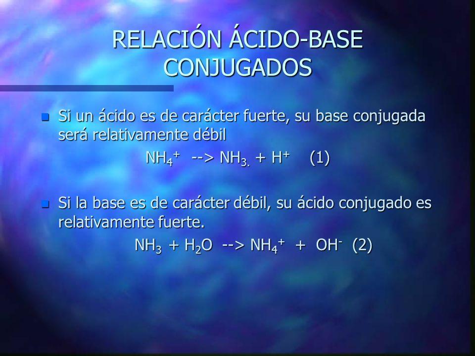 n Soluciones alcalinas.- n NH 3 + H 2 O --> NH 4 + OH - base ácido acido base base ácido acido base conjugado conjugada conjugado conjugada n Constante básica: Kb = [NH 4 + ] [OH - ] * [ NH 3 ] [H 2 O] * El término [H 2 O] al ser constante, es incorporado dentro de la constante de equilibrio: Kc [H 2 O] = Kb = [NH 4 + ] [OH - ] / [ NH 3 ] Kc [H 2 O] = Kb = [NH 4 + ] [OH - ] / [ NH 3 ]