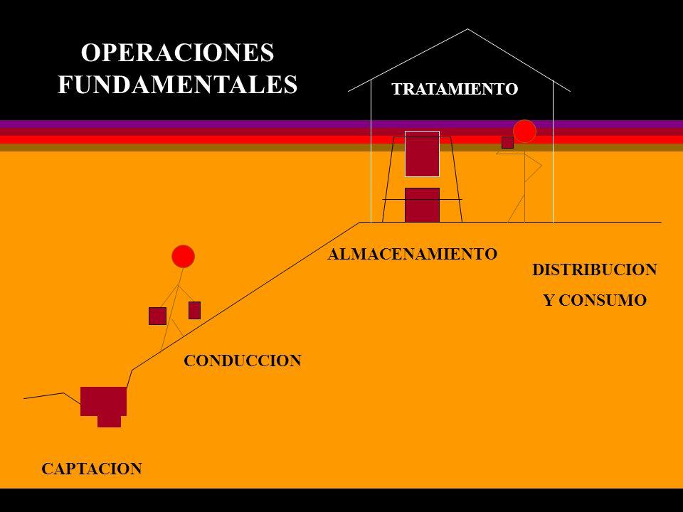 CAPTACION CONDUCCION ALMACENAMIENTO DISTRIBUCION Y CONSUMO TRATAMIENTO OPERACIONES FUNDAMENTALES