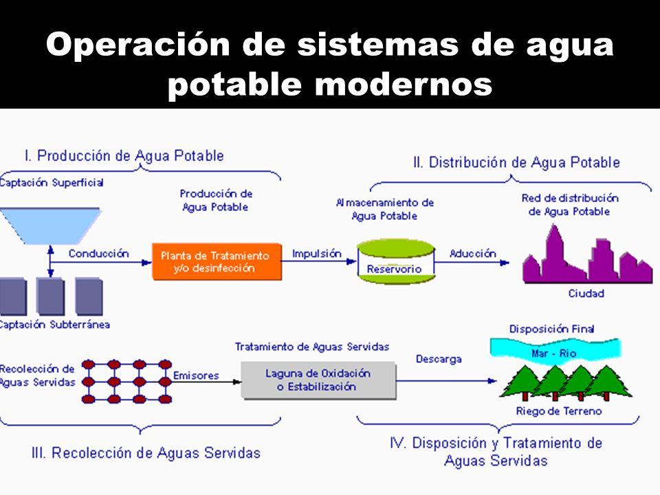 Operación de sistemas de agua potable modernos