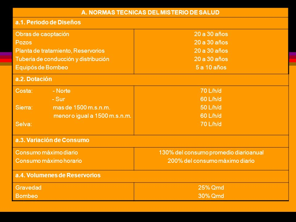 A. NORMAS TECNICAS DEL MISTERIO DE SALUD a.1. Periodo de Diseños Obras de caoptación Pozos Planta de tratamiento, Reservorios Tuberia de conducción y