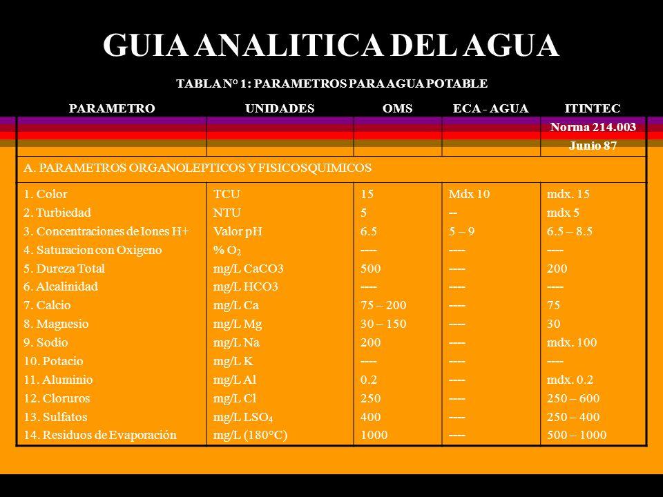 GUIA ANALITICA DEL AGUA TABLA N° 1: PARAMETROS PARA AGUA POTABLE PARAMETROUNIDADESOMSECA - AGUAITINTEC Norma 214.003 Junio 87 A. PARAMETROS ORGANOLEPT