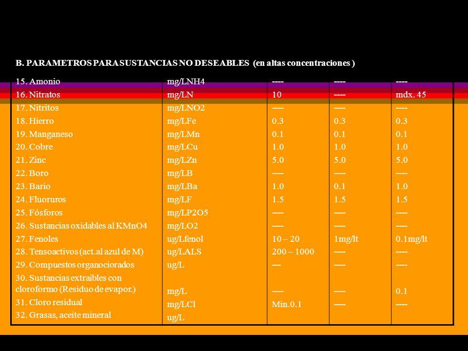B. PARAMETROS PARA SUSTANCIAS NO DESEABLES (en altas concentraciones ) 15. Amonio 16. Nitratos 17. Nitritos 18. Hierro 19. Manganeso 20. Cobre 21. Zin