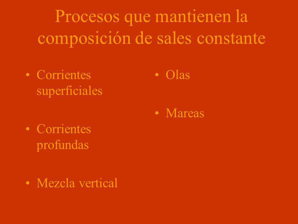 Procesos que mantienen la composición de sales constante Corrientes superficiales Corrientes profundas Mezcla vertical Olas Mareas