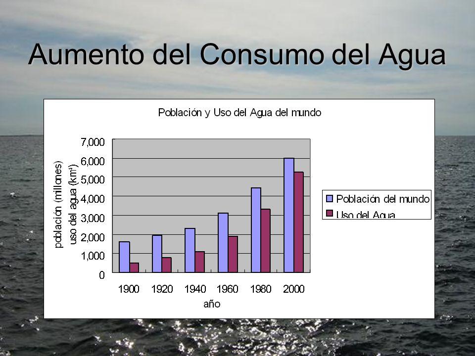 El aumento de la población y crecimiento del nivel de vida El aumento de la población y crecimiento del nivel de vida Cada año _________ de personas mueren por las enfermedades cuya causa viene de la contaminación y escasez del agua.